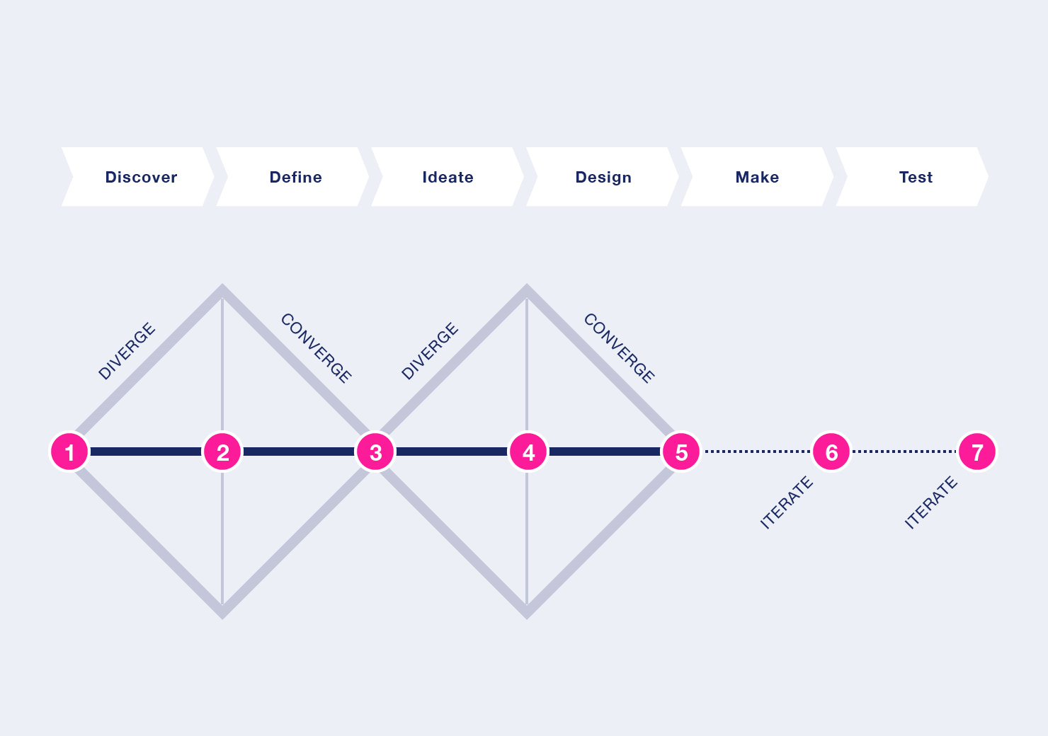 Usercentered Design Process slide 6