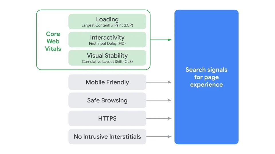Signale und Core Web Vitals von Google