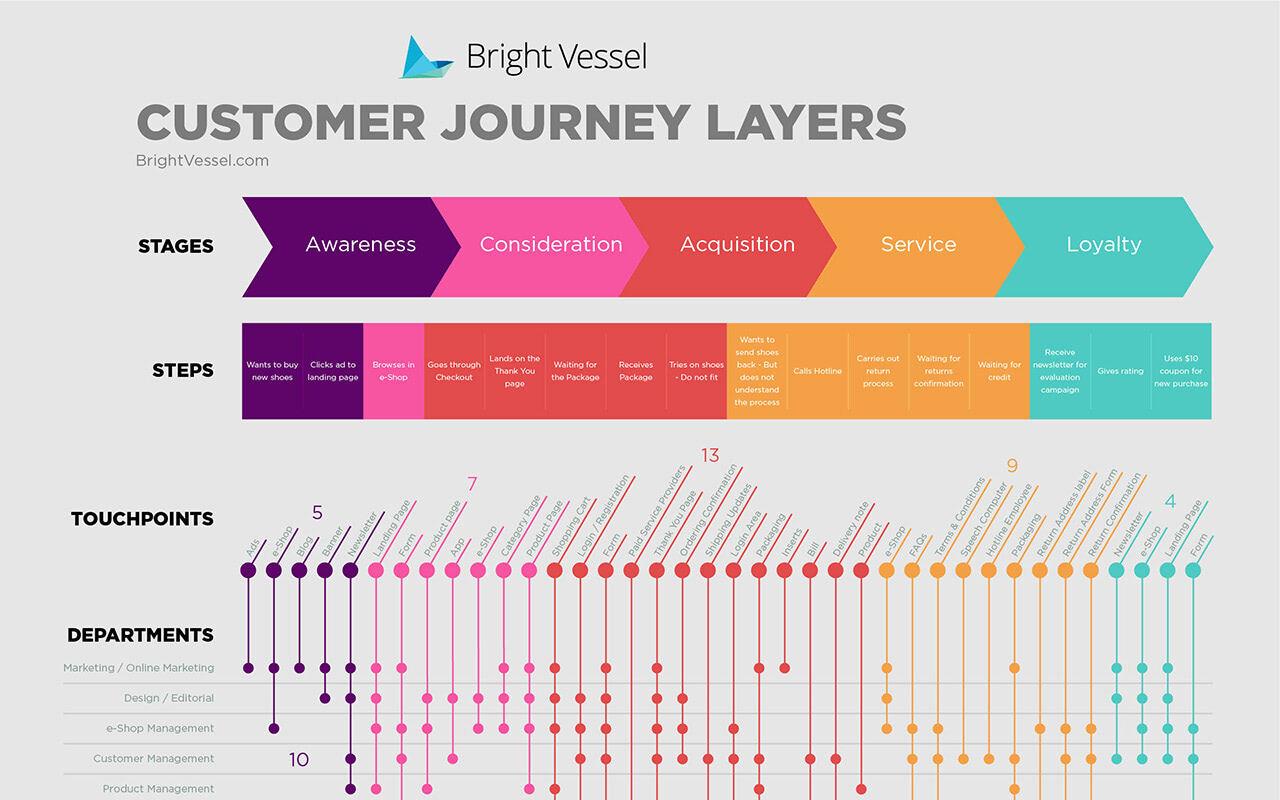 Customer Journey Map von Bright Vessel slide 0