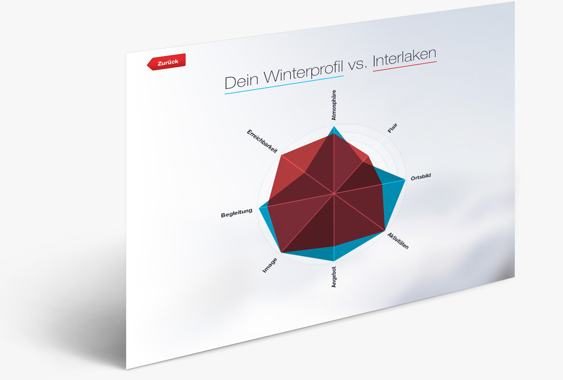 Interaktive Winterprofil